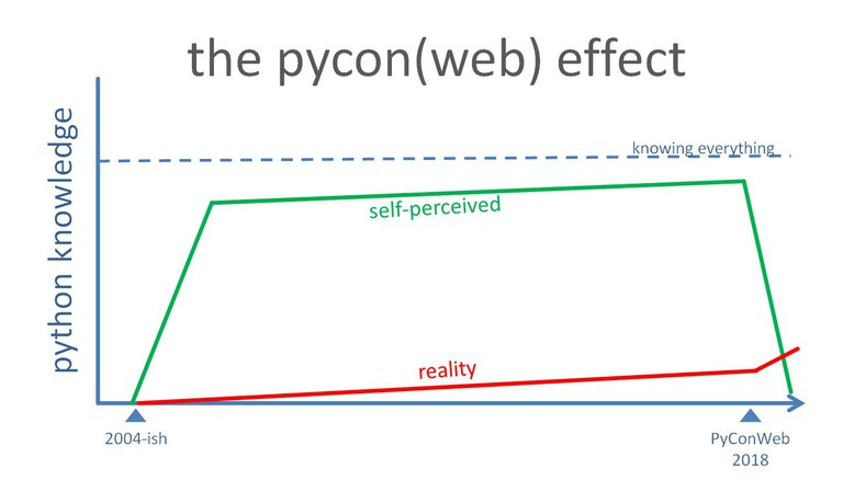 You Thought You Knew Python - PyConWeb 2018